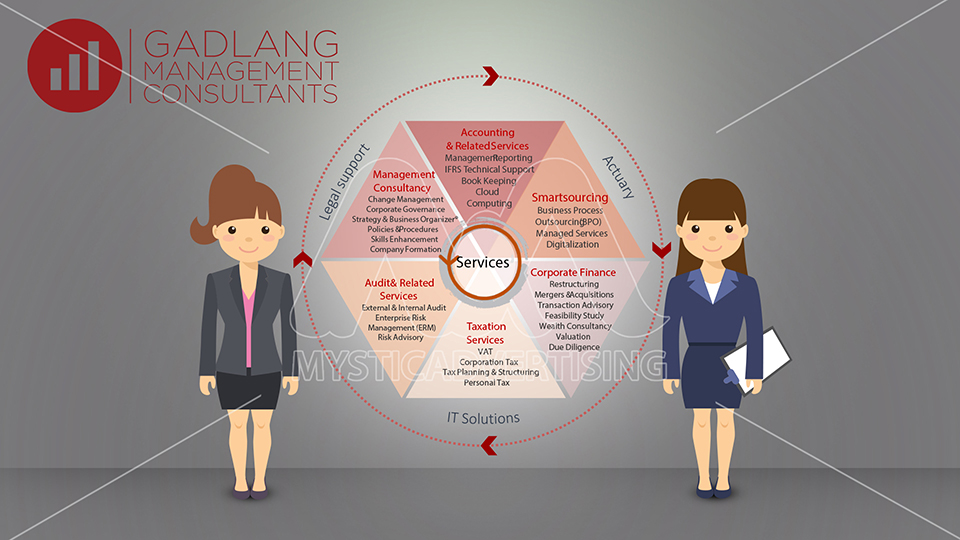 Gadlang Management (10)